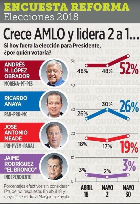 Encuesta de Reforma Mayo 30/2018